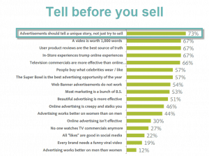 Research: Tell Before You Sell. A Story Is Worth A Thousand Sales