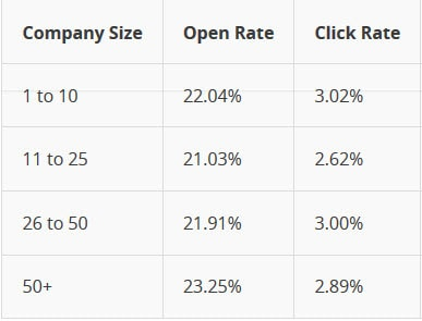 Email Performance Data By Company Size