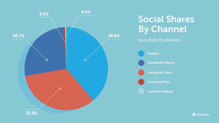 Social shares by social media icons